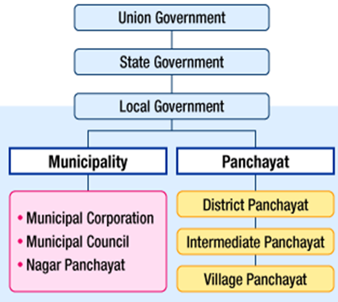 Local Government of India